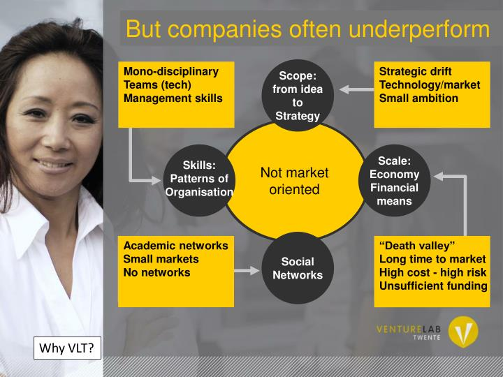 Entrepreneurial needs