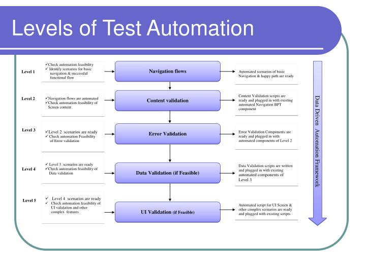 Levels of Test Automation