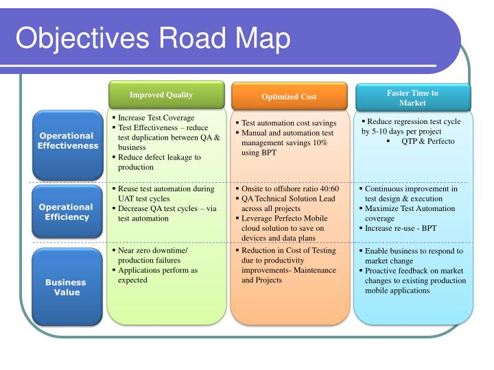 Objectives Road Map