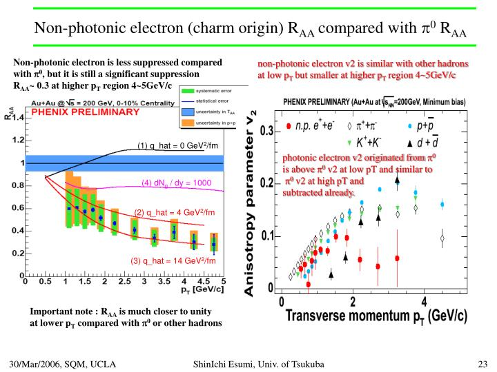 Non-photonic electron (charm origin) R
