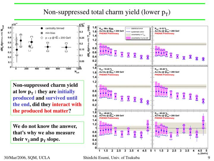 Non-suppressed total charm yield (lower p
