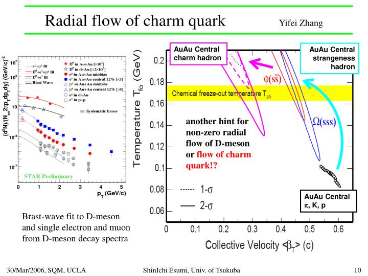 Radial flow of charm quark