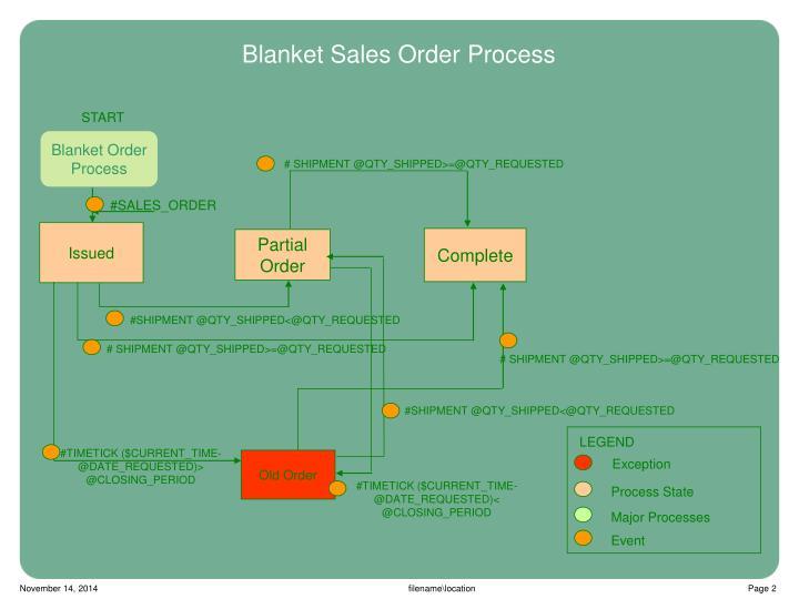 Blanket sales order process