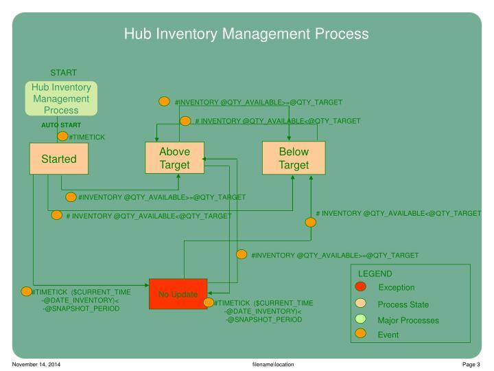 Hub inventory management process