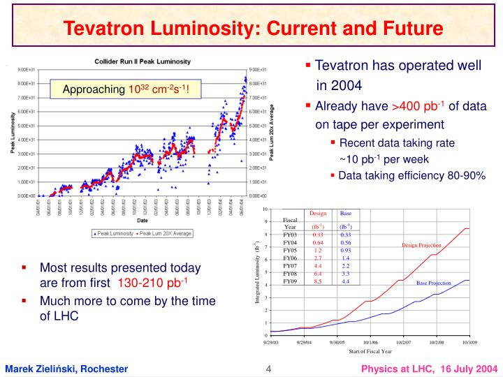 Tevatron Luminosity: Current and Future