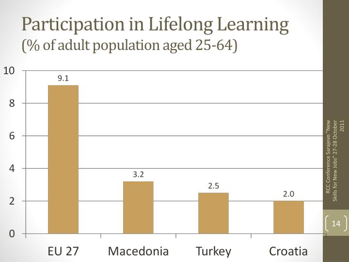 Participation in Lifelong Learning