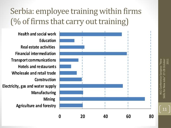 Serbia: employee training within firms (% of firms that carry out training)