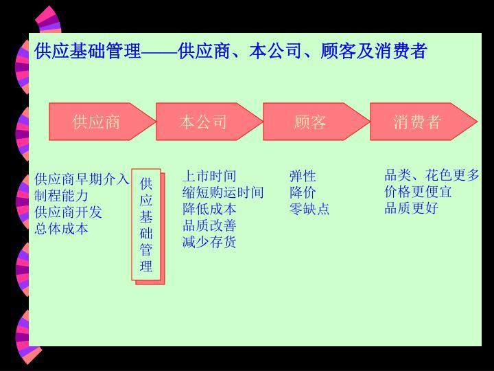 供应基础管理——供应商、本公司、顾客及消费者