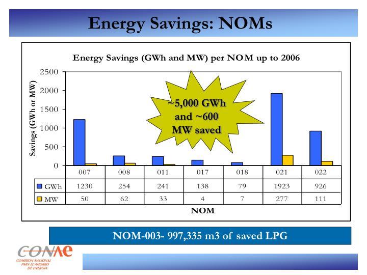 ~5,000 GWh and ~600 MW saved