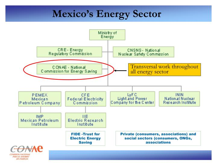 Mexico s energy sector