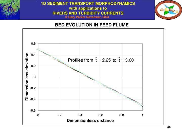 BED EVOLUTION IN FEED FLUME