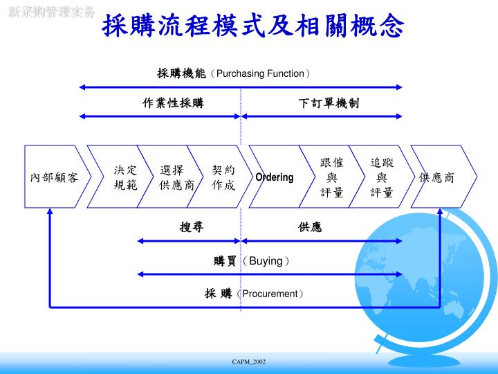 採購流程模式及相關概念