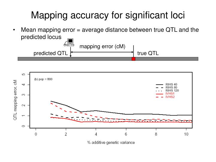 Mapping accuracy for significant loci