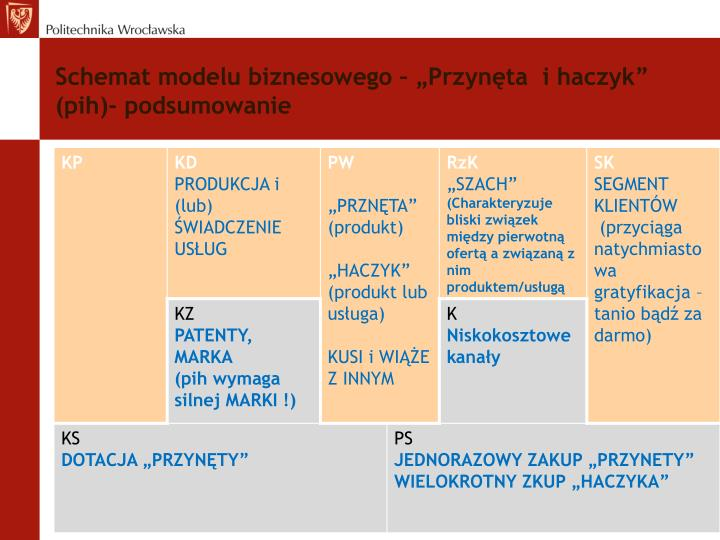 """Schemat modelu biznesowego – """"Przynęta  i haczyk"""" ("""