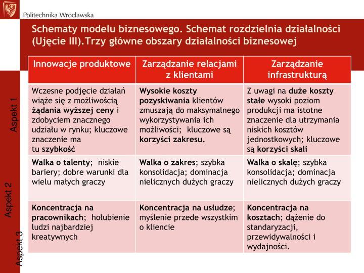 Schematy modelu biznesowego. Schemat rozdzielnia działalności (Ujęcie III).Trzy główne obszary działalności biznesowej
