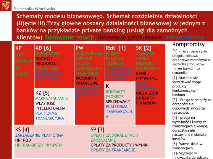 Schematy modelu biznesowego. Schemat rozdzielnia działalności (Ujęcie III).Trzy główne obszary działalności biznesowej w jednym z banków na przykładzie