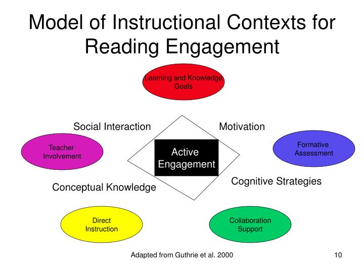 Model of Instructional Contexts for Reading Engagement