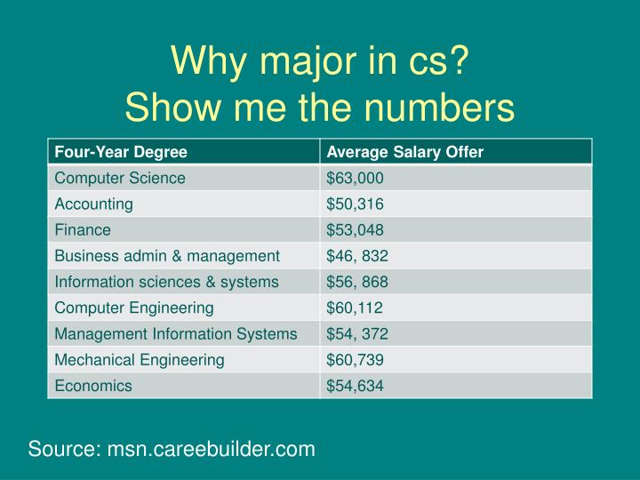 Why major in cs show me the numbers