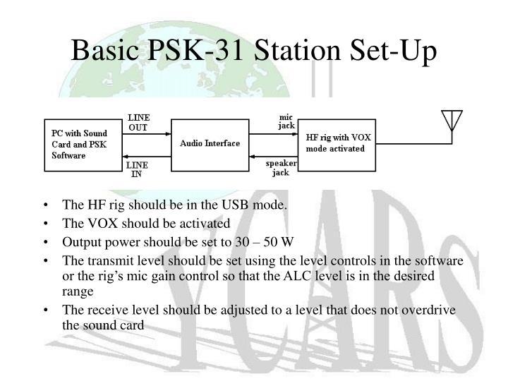 Basic PSK-31 Station Set-Up