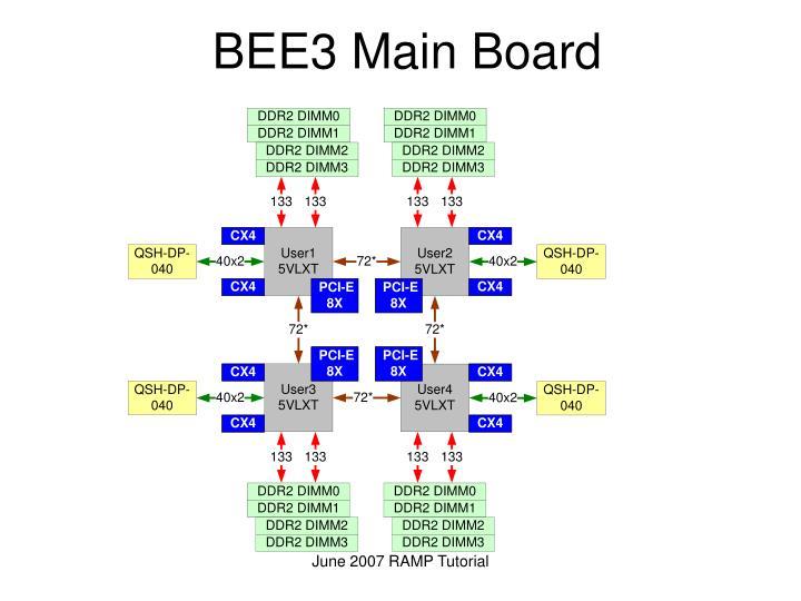 BEE3 Main Board