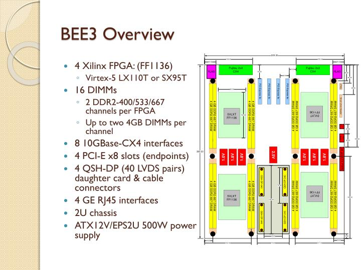 Bee3 overview