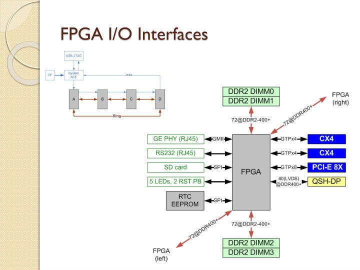 FPGA I/O Interfaces