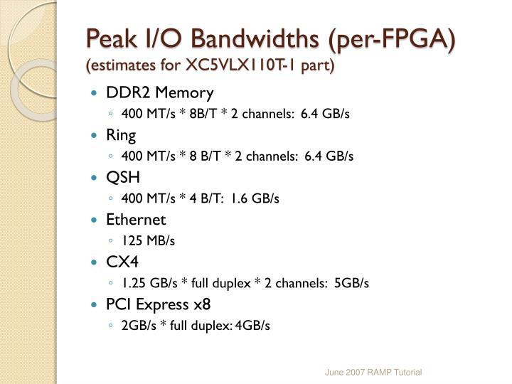 Peak I/O Bandwidths