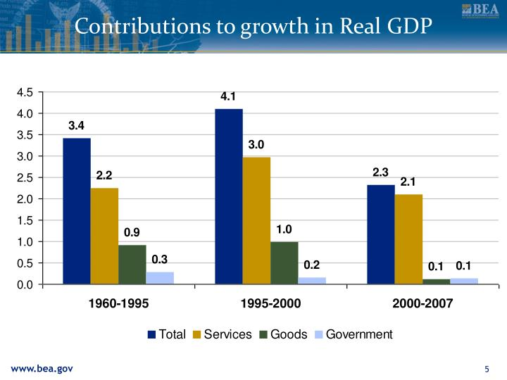 Contributions to growth in Real GDP