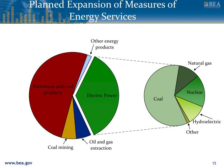 Planned Expansion of Measures of Energy Services