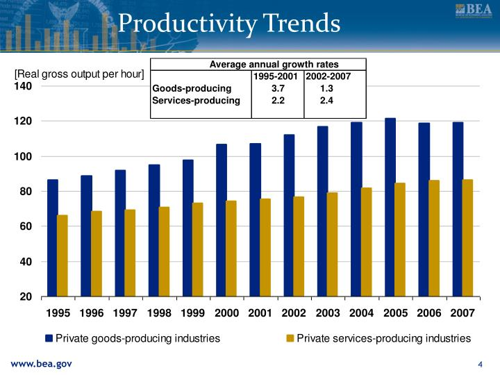 Productivity Trends