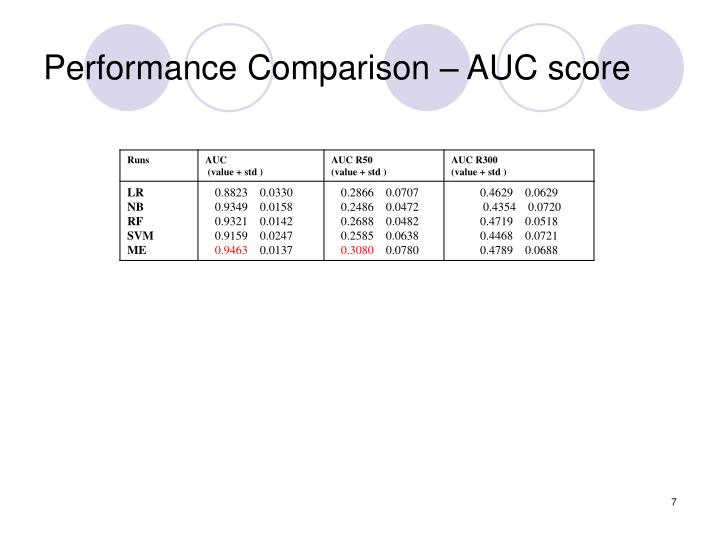 Performance Comparison – AUC score