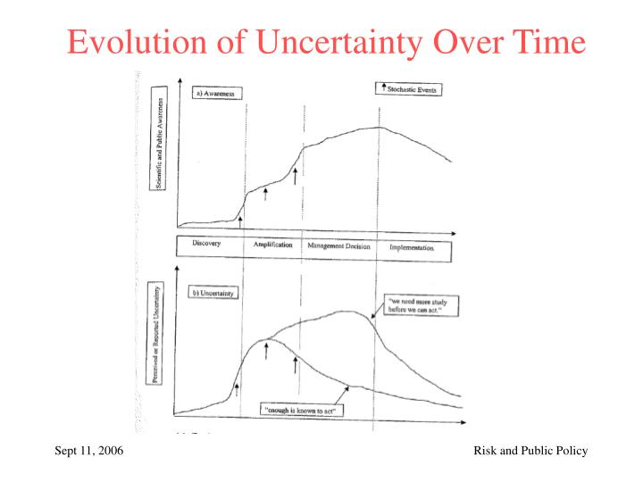 Evolution of Uncertainty Over Time