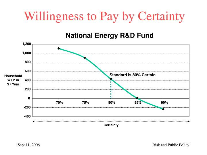Willingness to Pay by Certainty