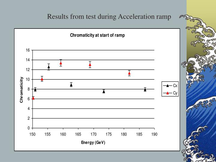 Results from test during Acceleration ramp