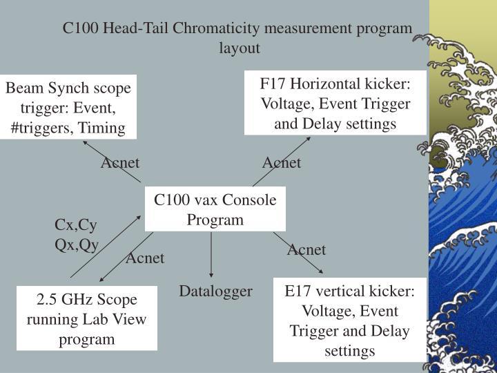 C100 Head-Tail Chromaticity measurement program