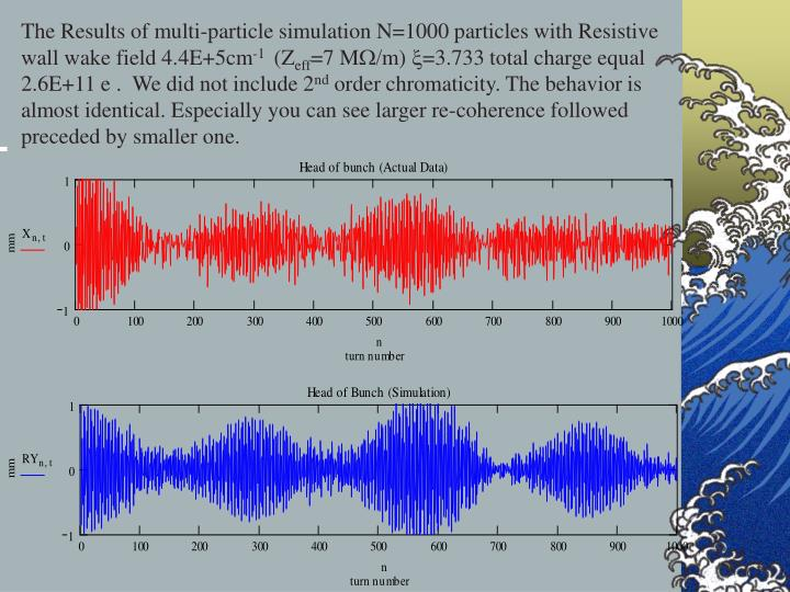 The Results of multi-particle simulation N=1000 particles with Resistive wall wake field 4.4E+5cm