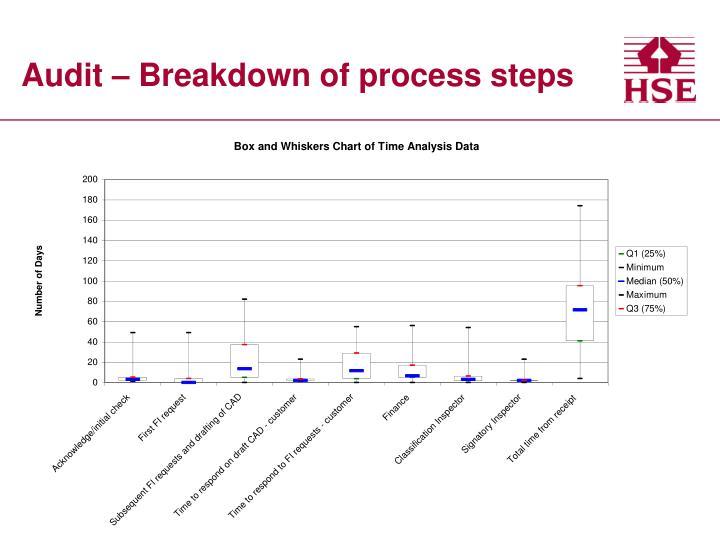 Audit – Breakdown of process steps