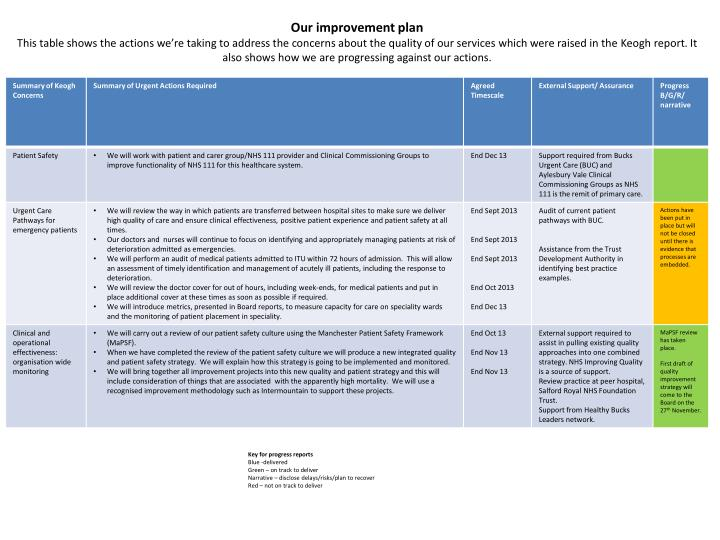 Our improvement plan