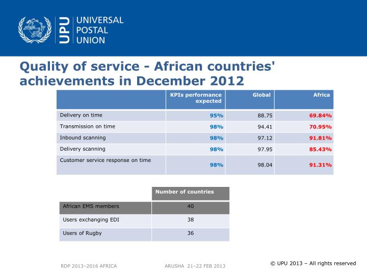 Quality of service - African countries'