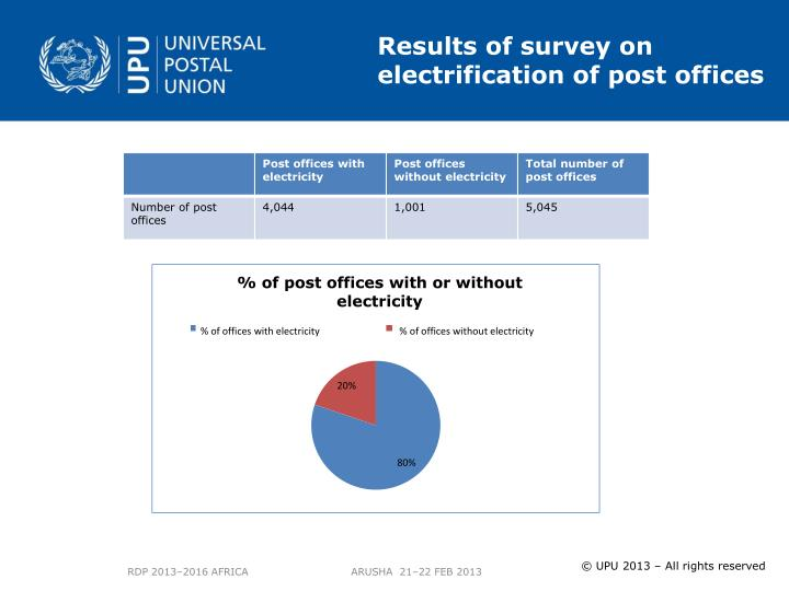 Results of survey on electrification of post offices