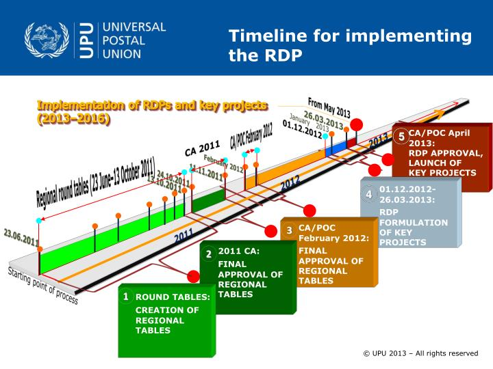 Timeline for implementing the RDP