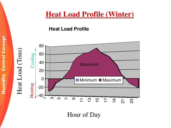 Heat Load Profile (Winter)