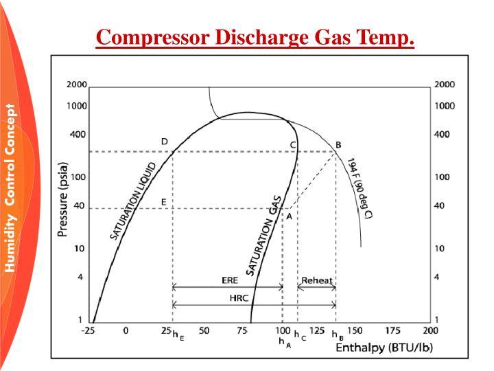 Compressor Discharge Gas Temp.