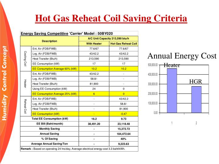 Annual Energy Cost