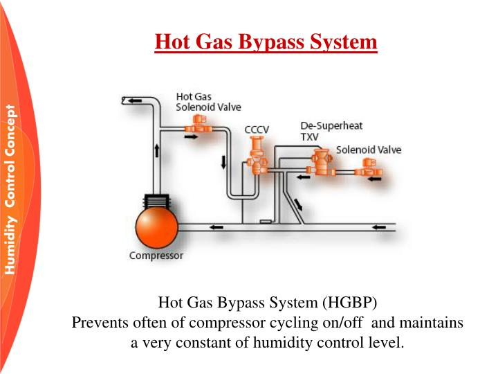 Hot Gas Bypass System