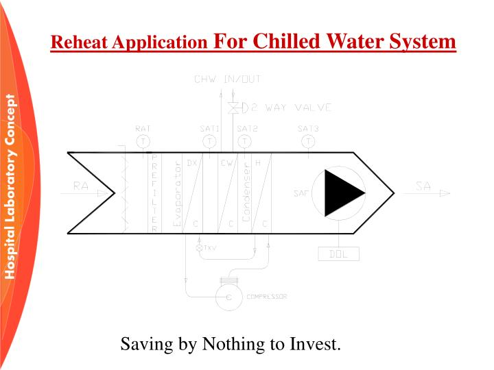 Reheat Application