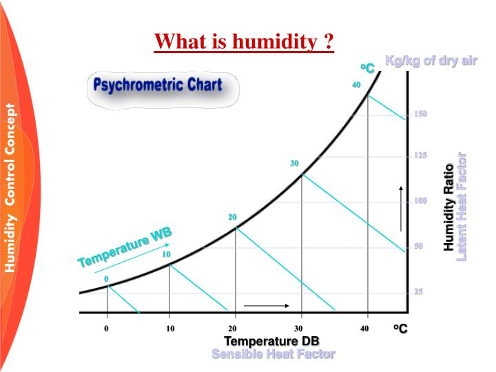 What is humidity ?