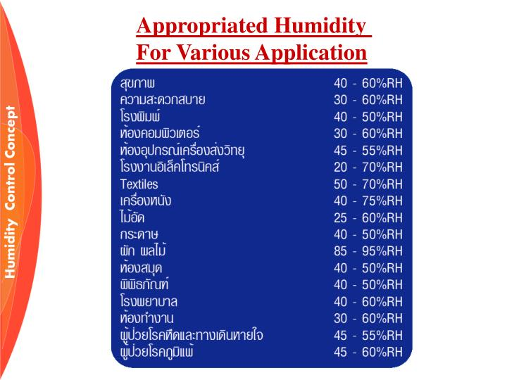 Appropriated Humidity
