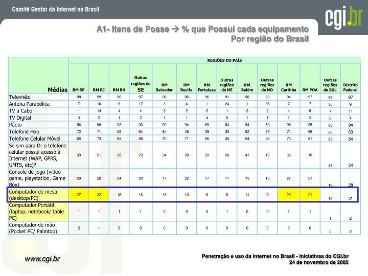 A1- Itens de Posse