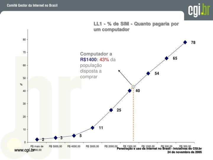 LL1 - % de SIM - Quanto pagaria por um computador